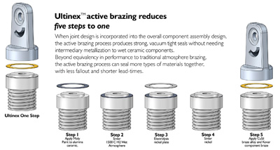 Ultinex Active Brazing drawing - 5 steps to 1